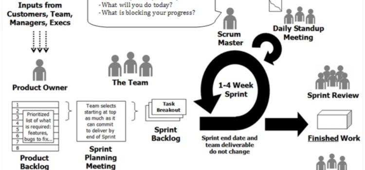 Scrum – proces wytwarzania w Scrum